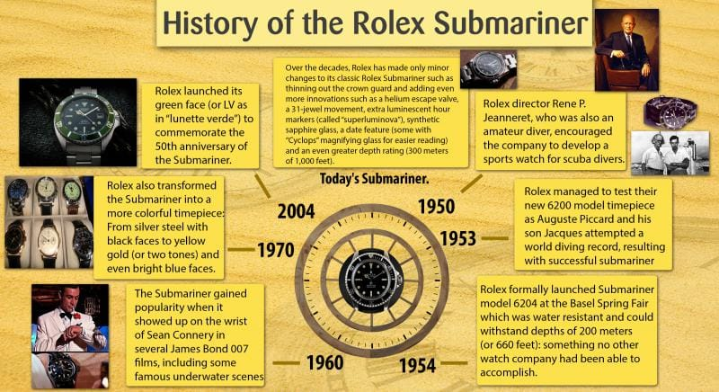 submariner watch by rolex
