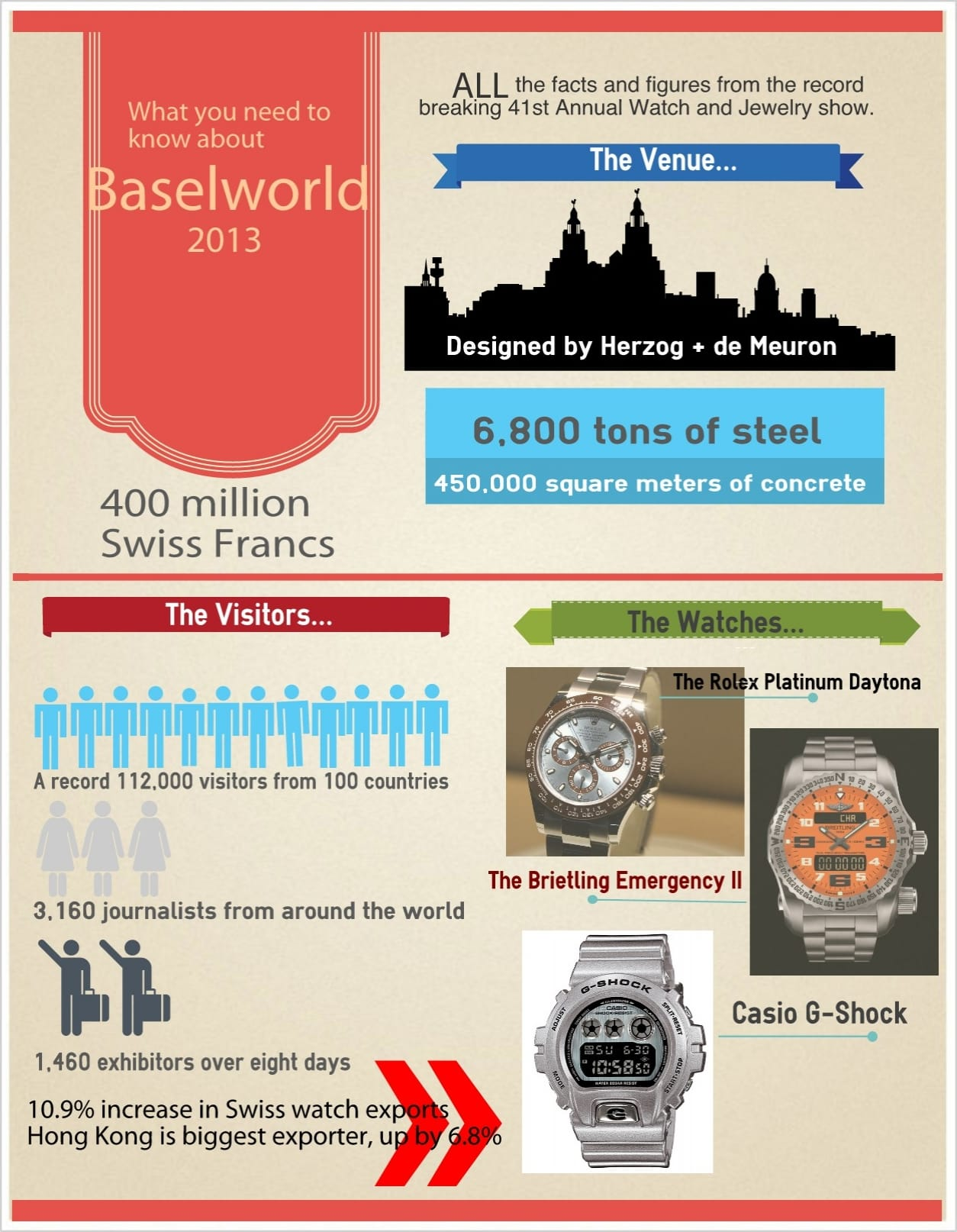 An infographic of Baselworld