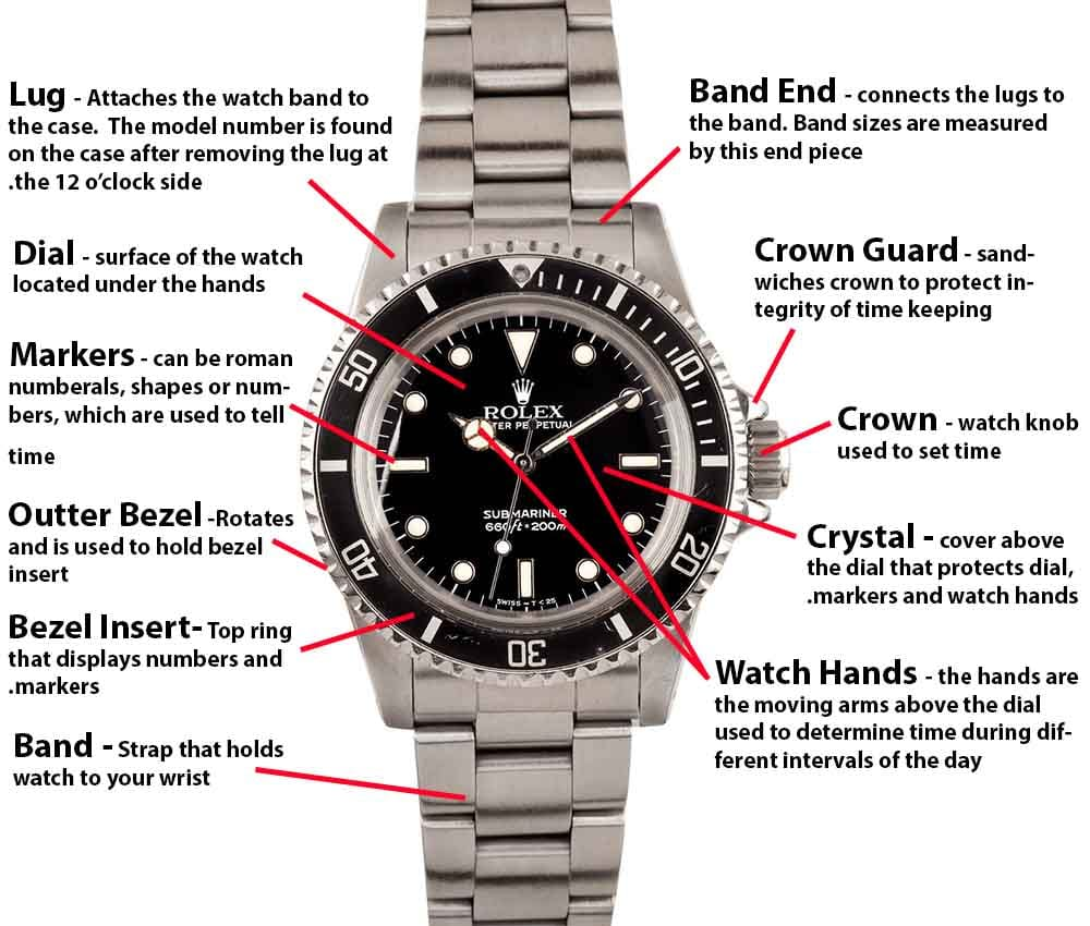 Features of the Rolex submariner