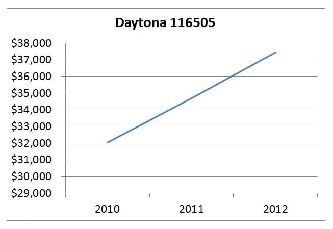 daytona 116505 pricing