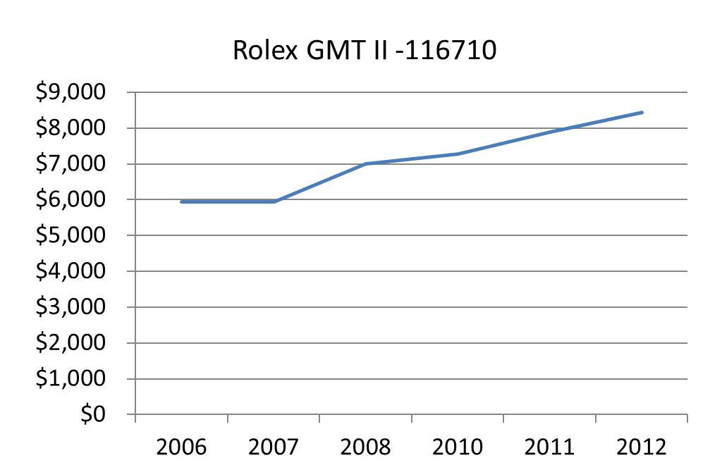 gmt ii 116710 - Bob's Watches