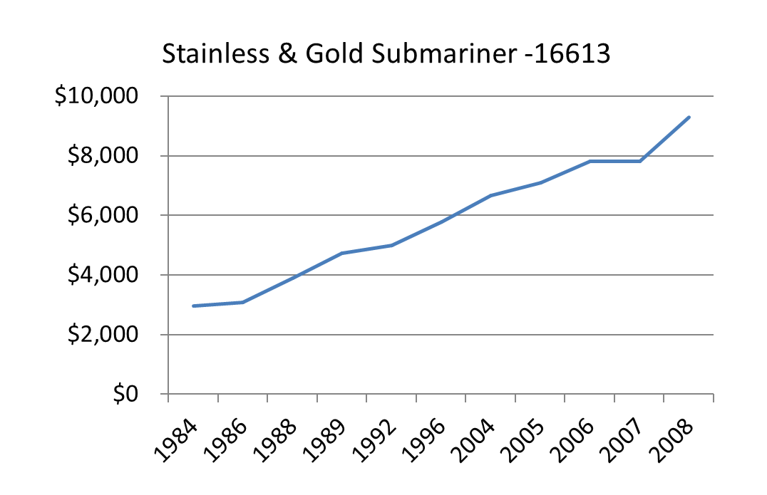 sub 16613 retail pricing - Bob's Watches