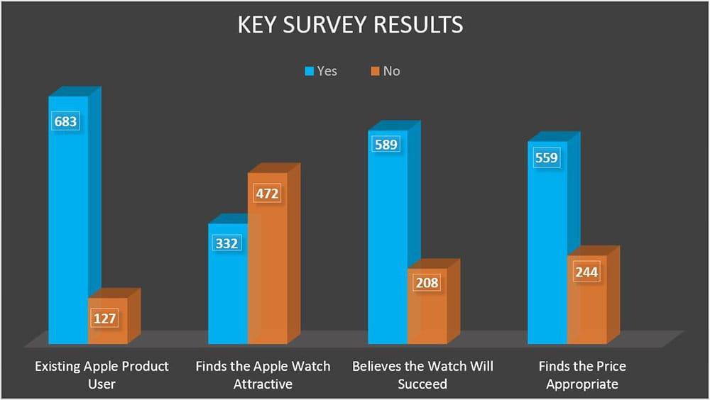 apple watch key survey results