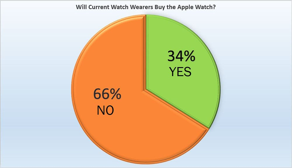 bobswatches apple survey results