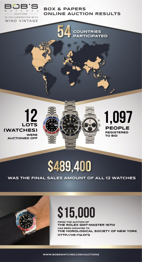 Results of the Bob's Watches Box & Papers Online Rolex Auction