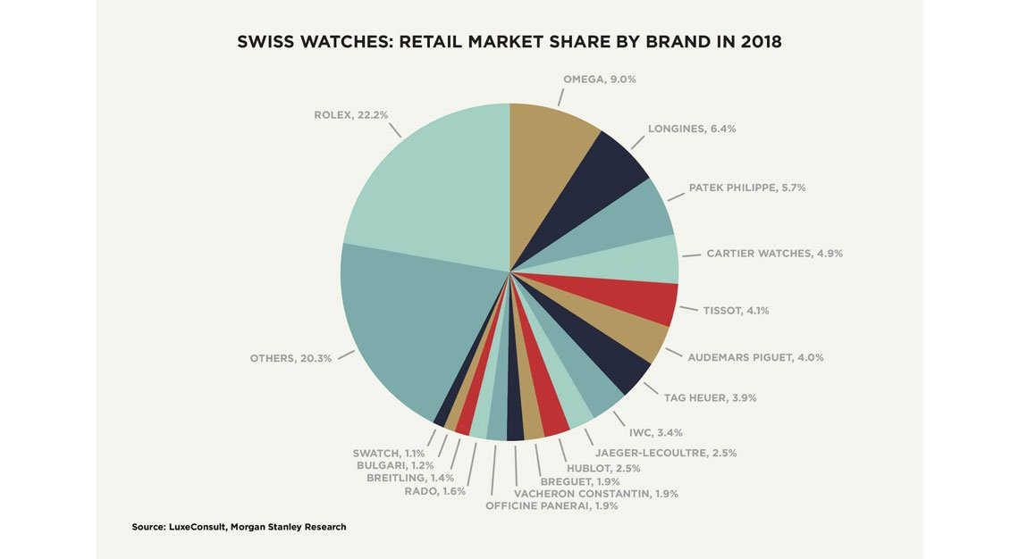 Largest Swiss Watch Brands
