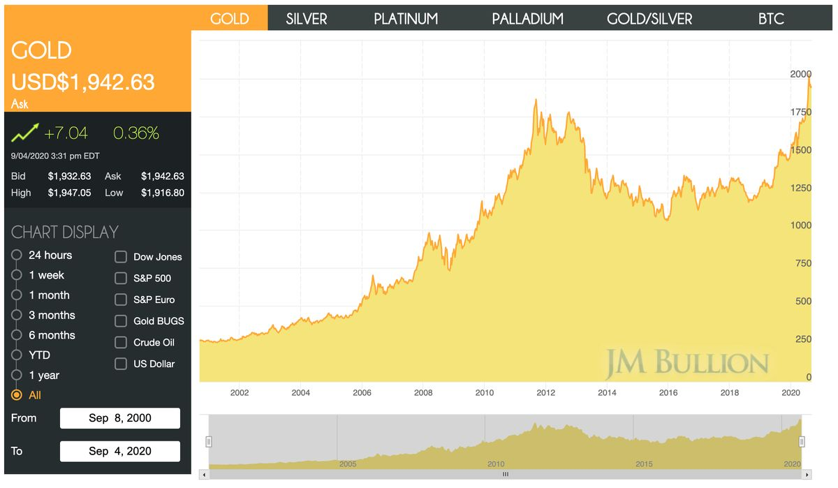 Price of Gold Chart Last 1 Year